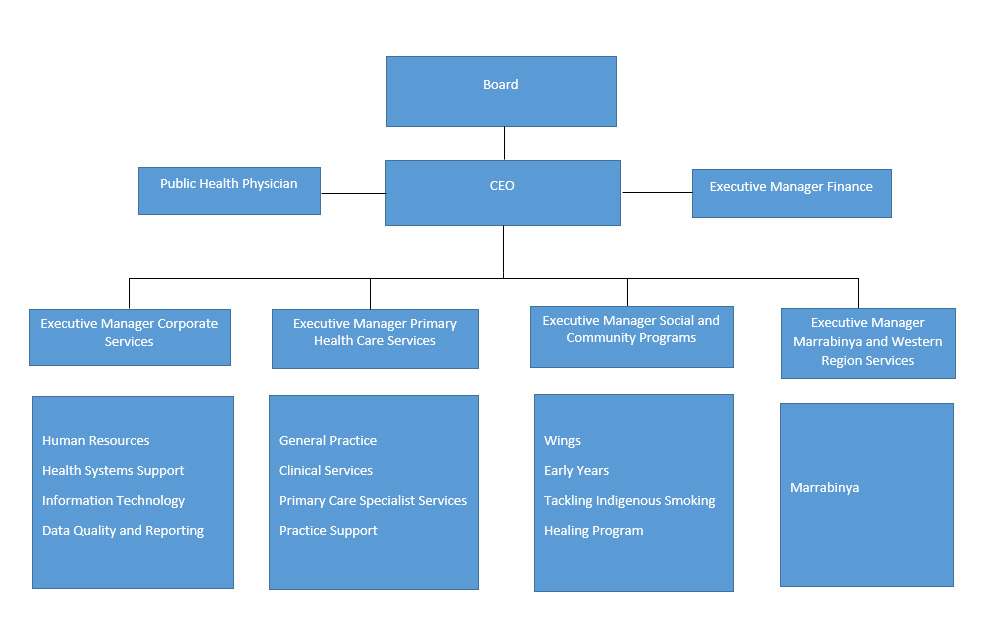 Maari Ma Organisation Chart